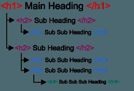 SEO Headings Examples