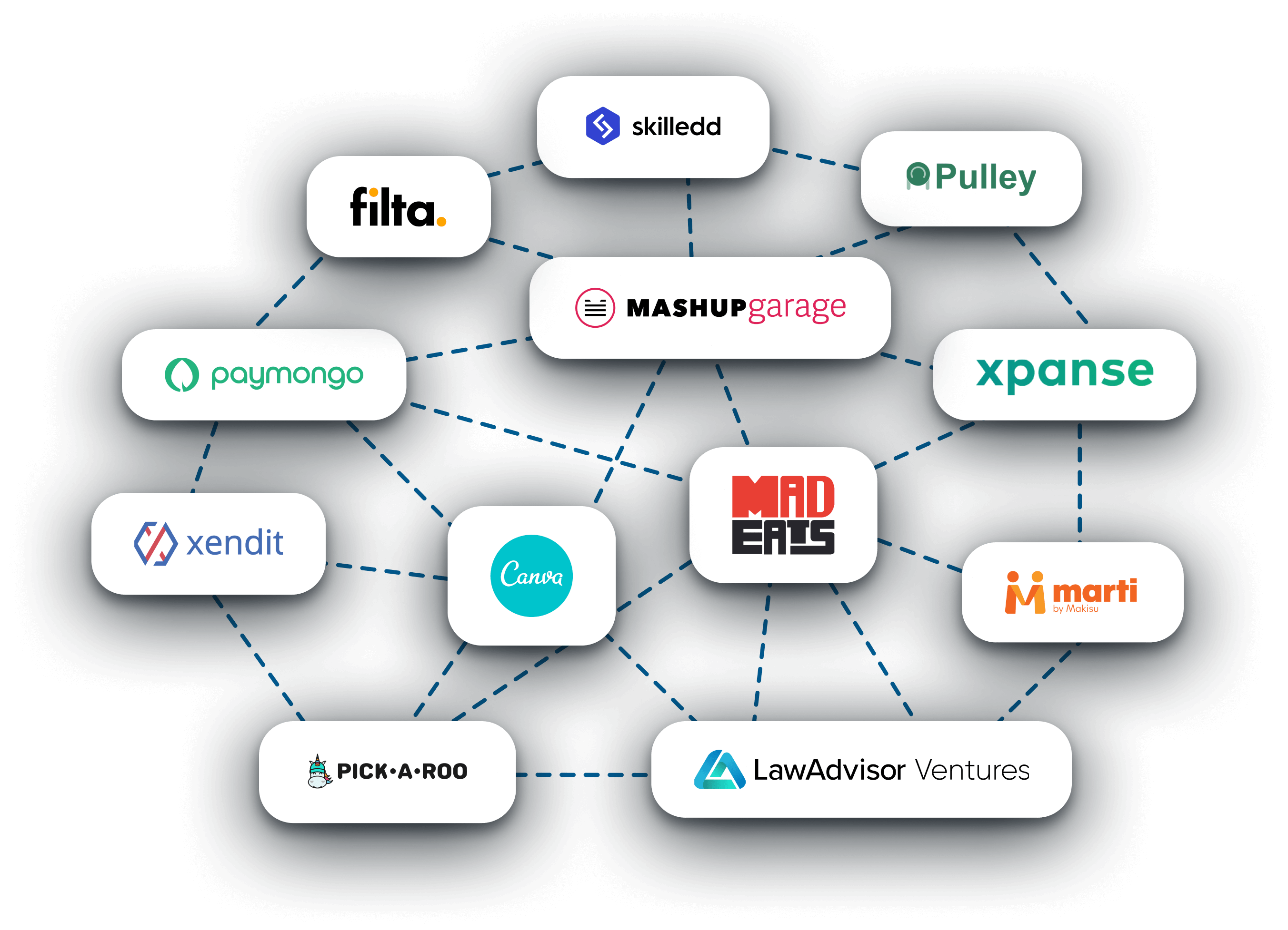 A network of partner companies