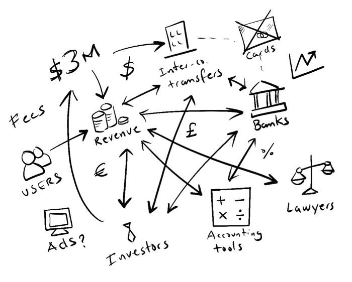 Lots of moving parts adding complexity to your startup's financial operations.