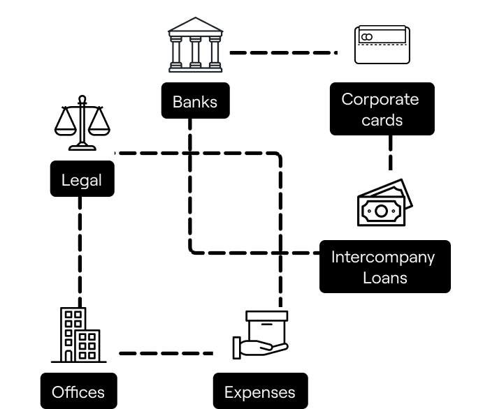Organized and clear financial operations - Rebank helps you sort out your messy financial operations
