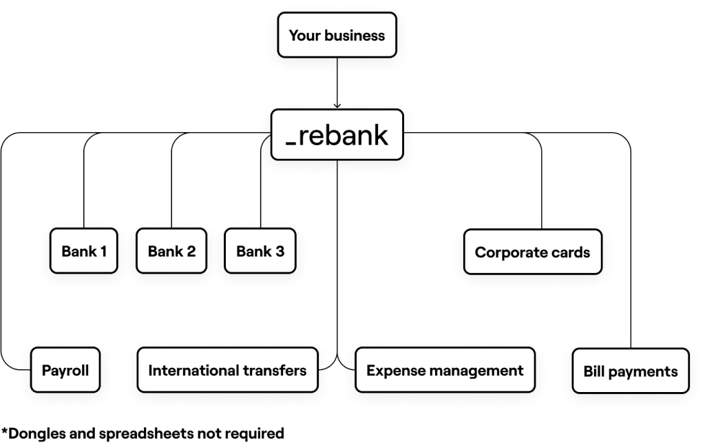 Diagram showing after Rebank