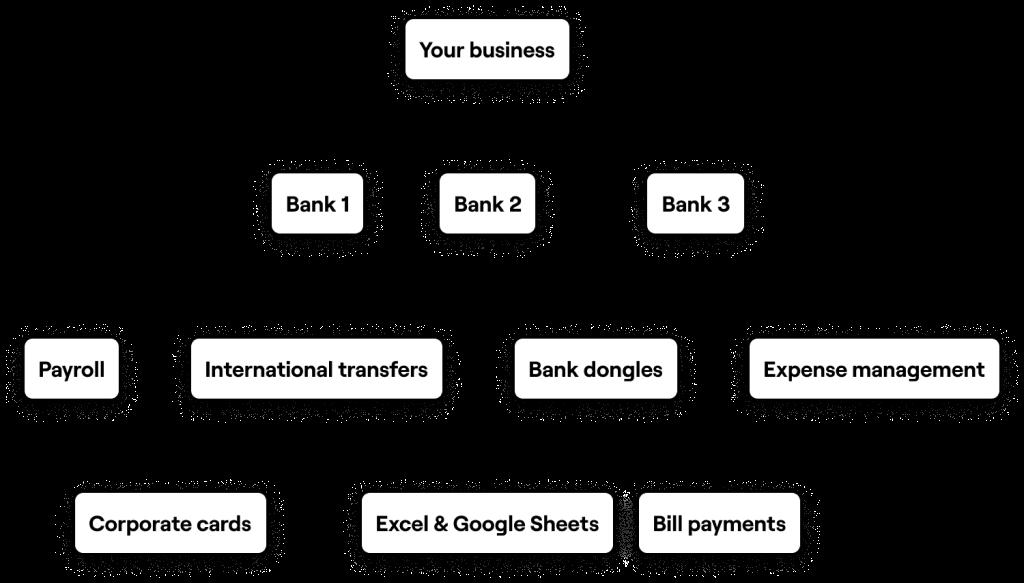 Diagram showing before Rebank