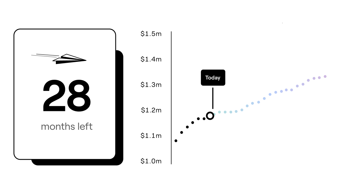 An image of a runway calculator chart by rebank - single source of truth for your startup's finances