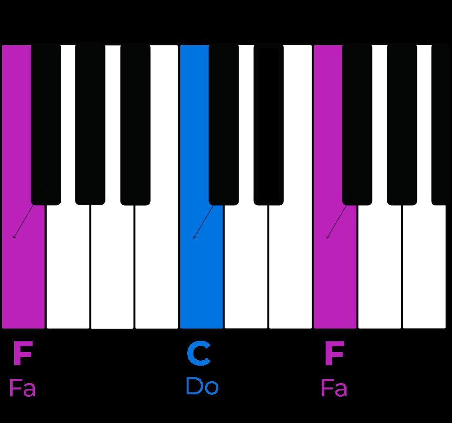 Le Fa et le Do au piano