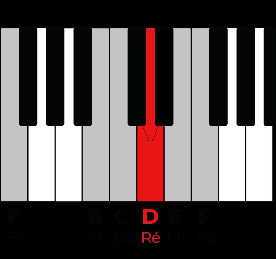 MyPianoPop_Repérer le Ré sur un clavier