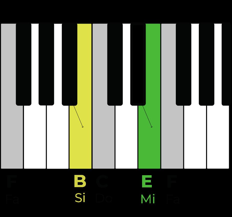 Le Si et le Mi au piano