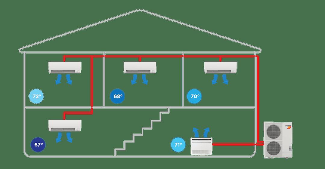 diagram visually representing the different heat pump zones
