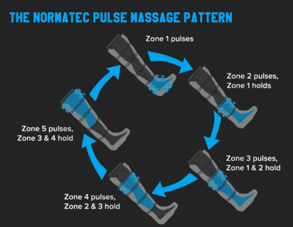 NormaTec Compression: Accelerating Muscle Relief