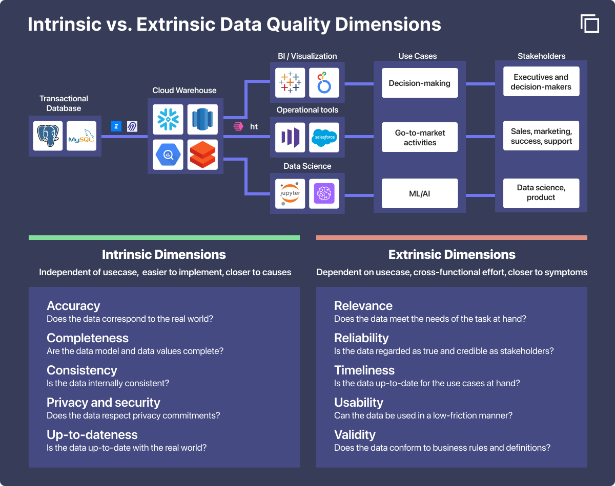 Difference between intrinsic and extrinsic data quality dimensions, with examples of each.