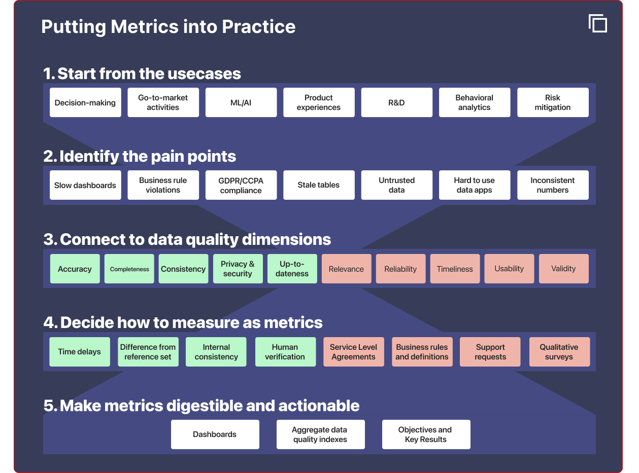 Process for identifying relevant data quality dimensions, measuring them and metrics, and making them actionable.