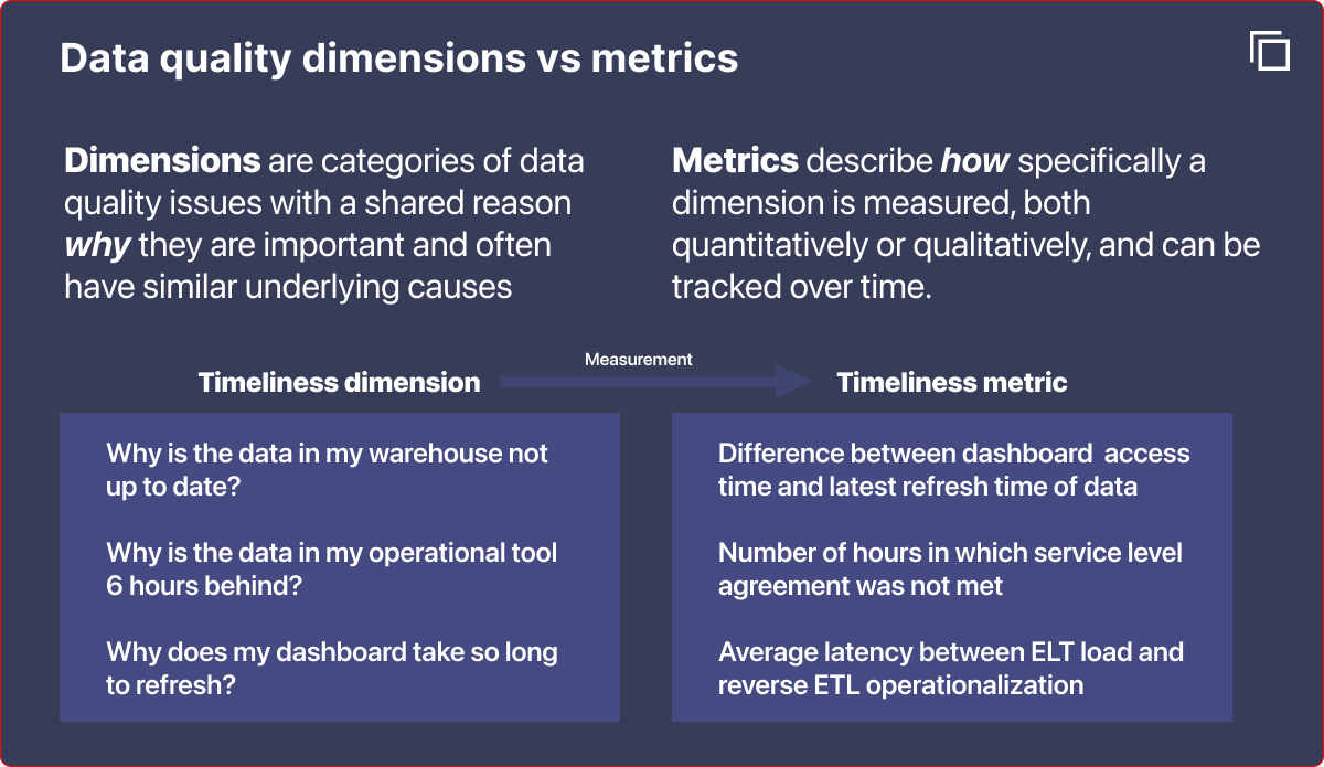 Description of the difference between data quality dimensions and metrics.