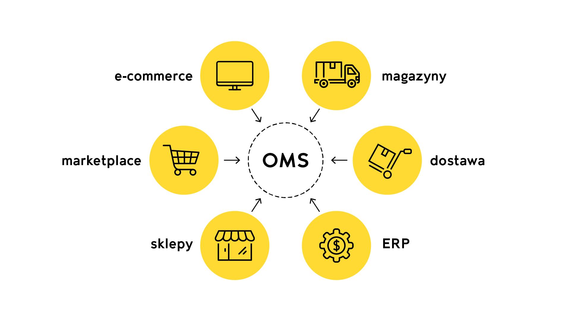 order management system ecommerce