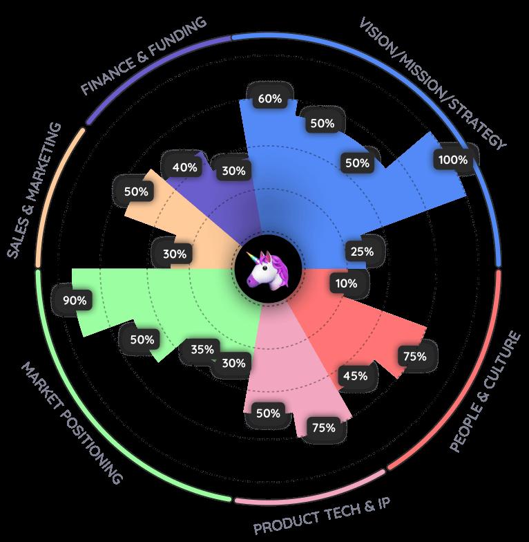 Pitchago investor readiness wheel