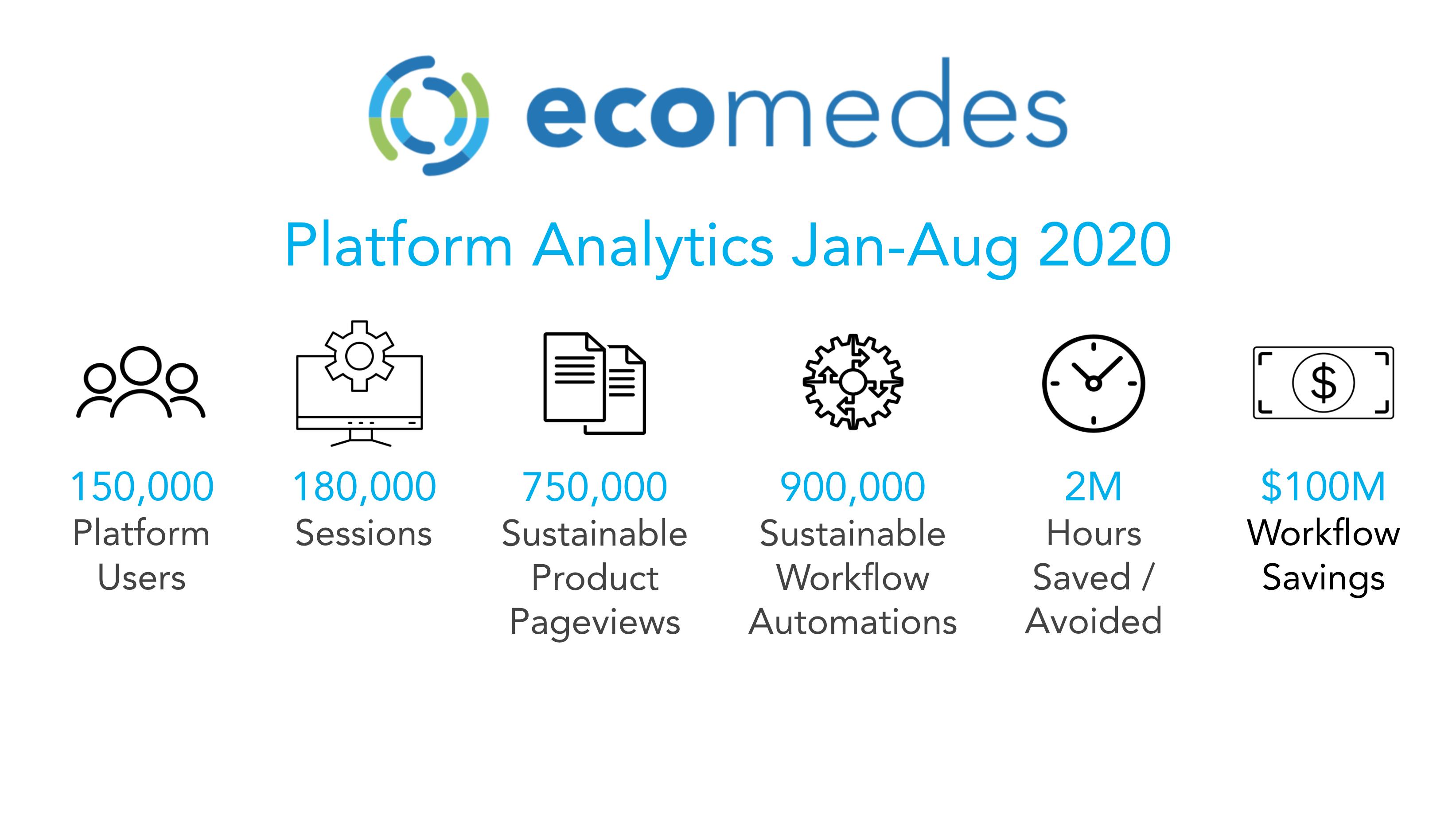 ecomedes Platform Analytics Jan-Aug 2020