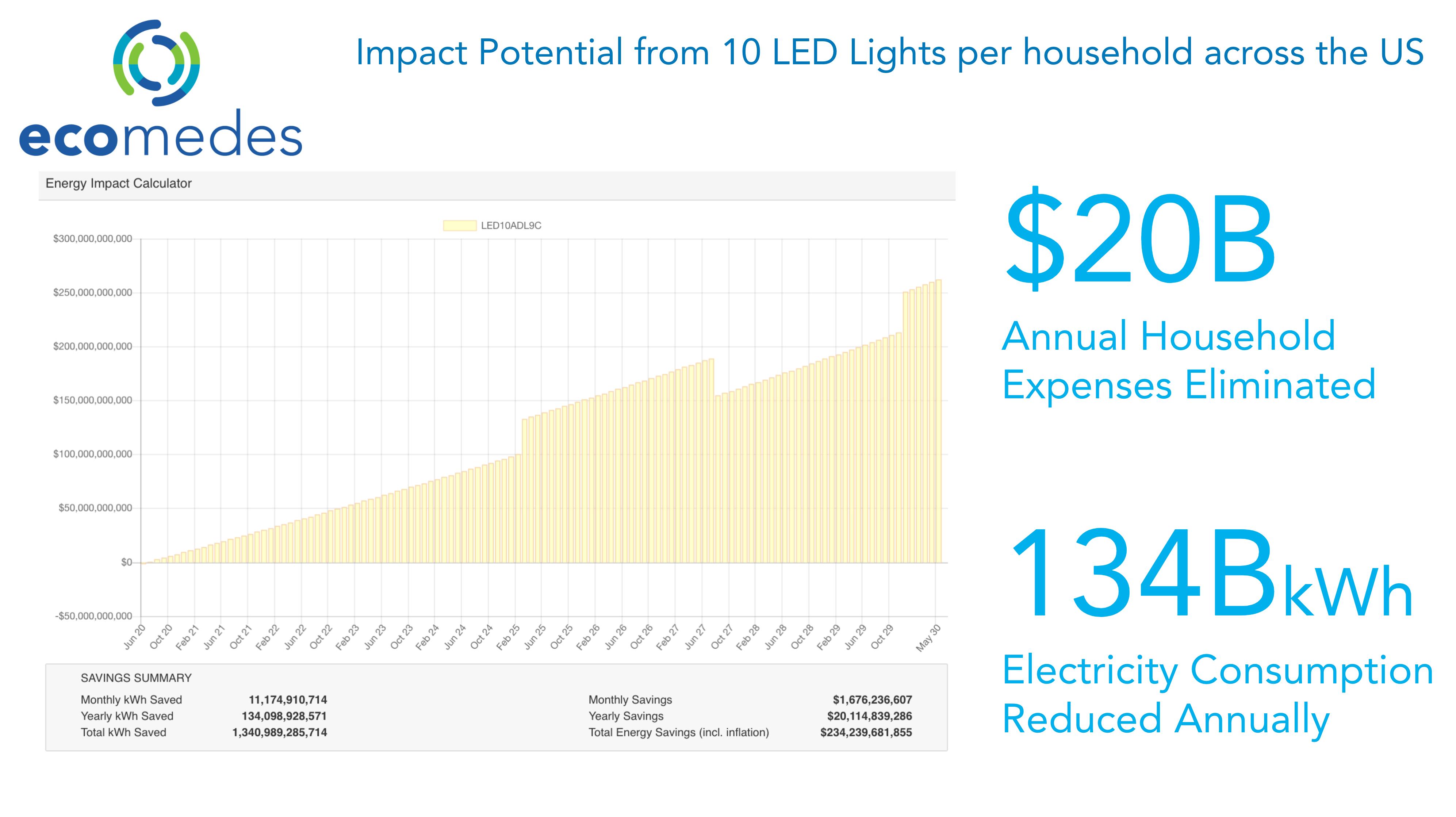 ecomedes Top 10 LED Light Bulbs