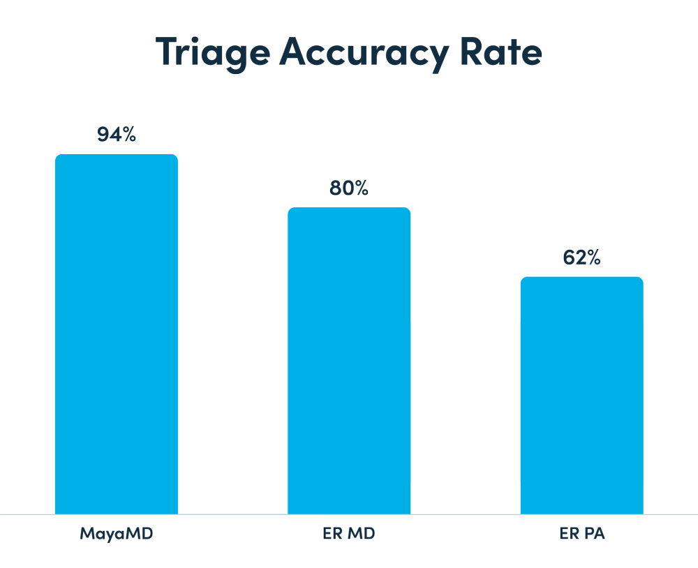 MayaMD Triage Accuracy Rate - clinical study comparing MayaMD digital health assistant accuracy compared to physicians and PAs.
