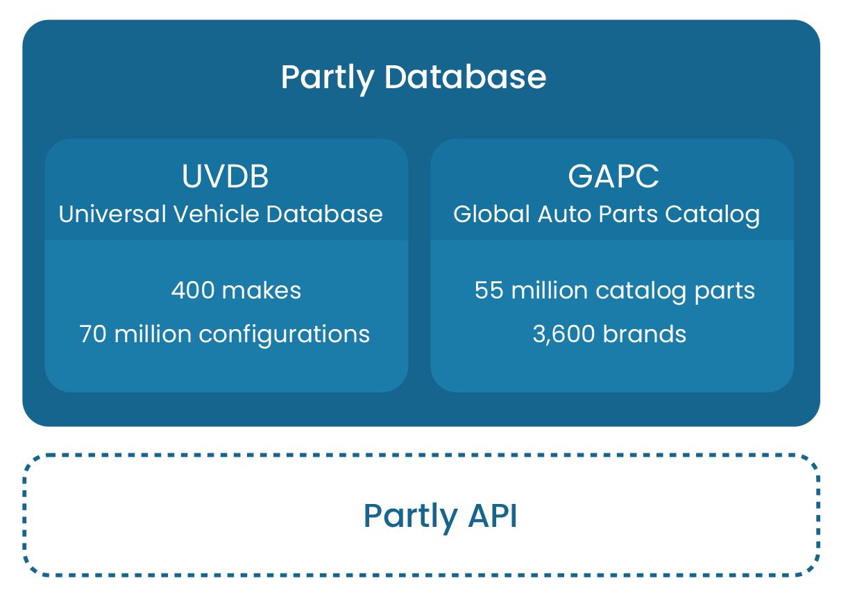 partly database