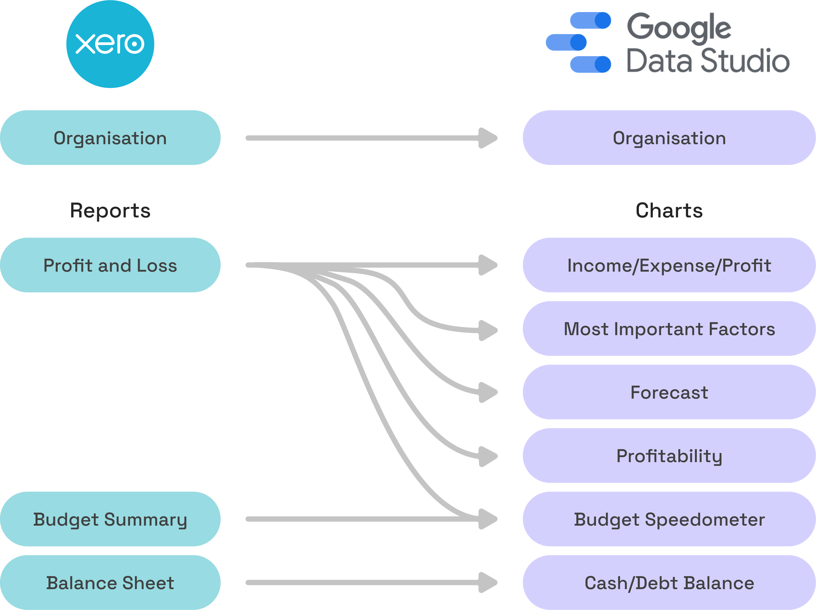 Data flow diagram from Xero to Google Data Studio