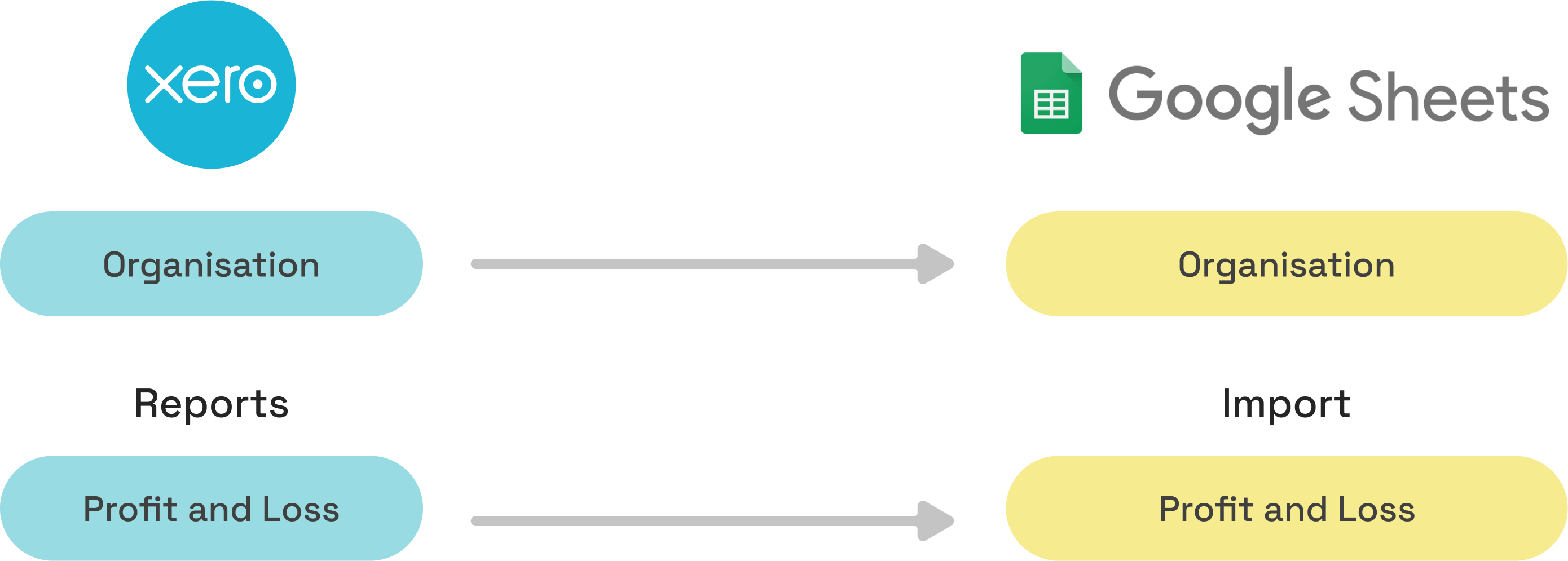 Data flow diagram from Xero to Google Sheets