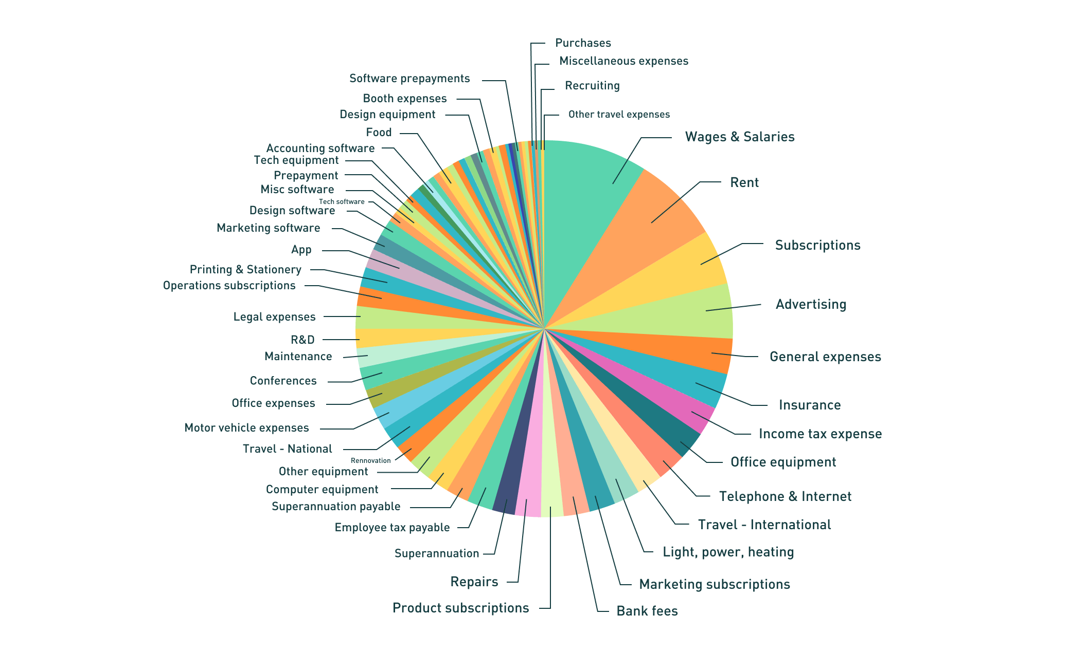 giniPredict messy chart