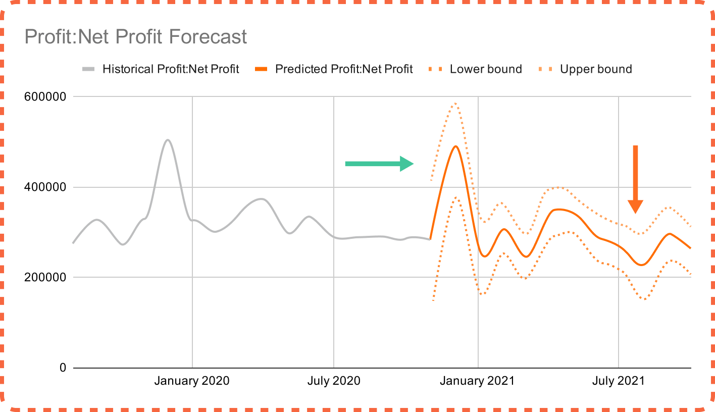 giniPredict Google Sheet add-on |  Seasonality effect on net profit forecast