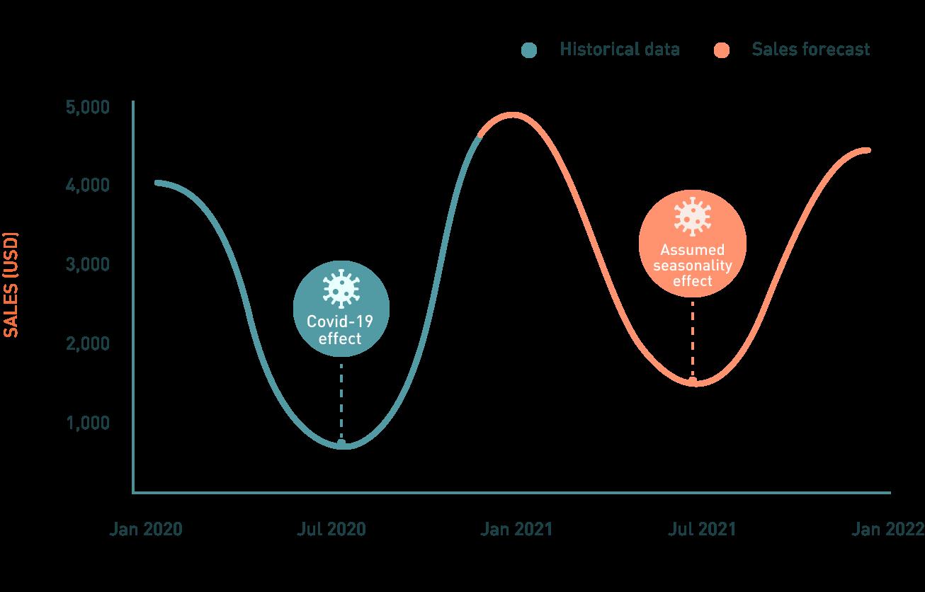 giniPredict   Assumed seasonality effect chart
