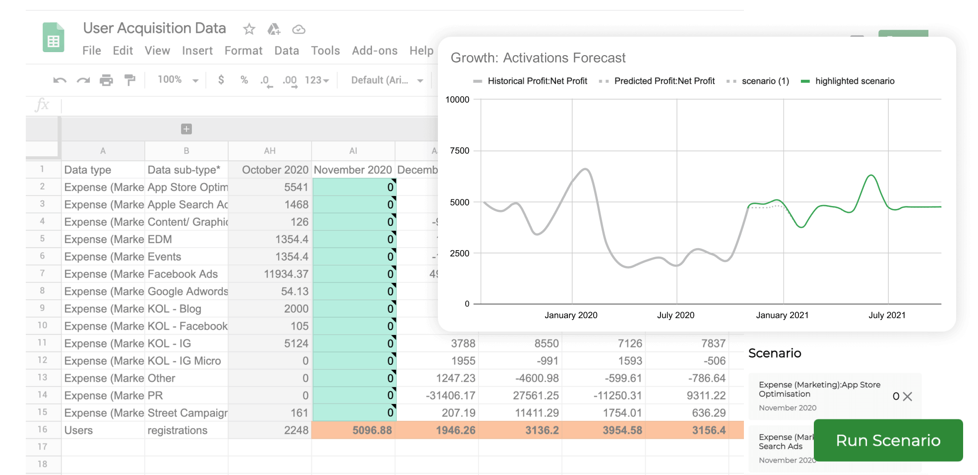 giniPredict Google Sheet add-on | Growth activations forecast chart