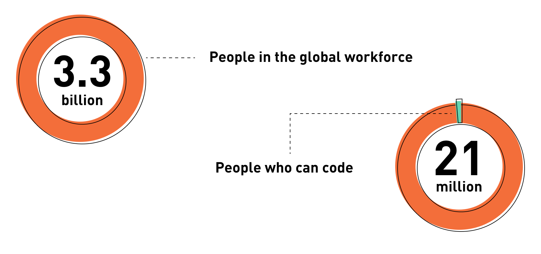 giniPredict blog | There are 3.3 Billion people in the global workforce, and only 21 million of them can code