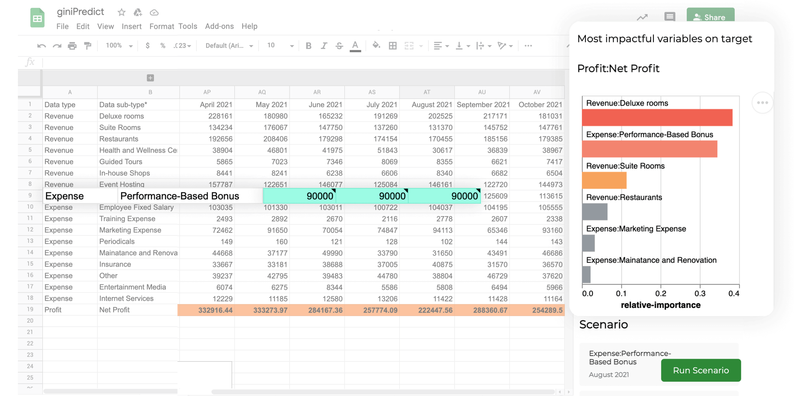 giniPredict Google Sheet add-on | Most impactful variables on net profit