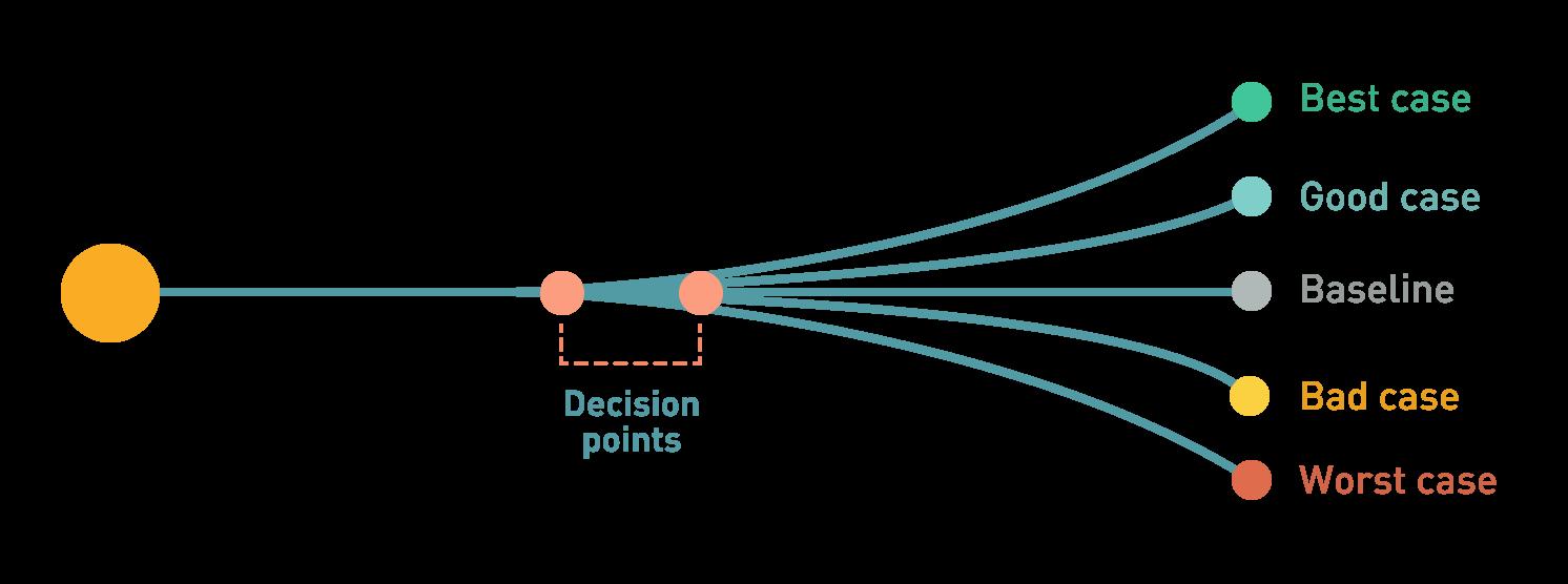 giniPredict   Scenario forecast chart