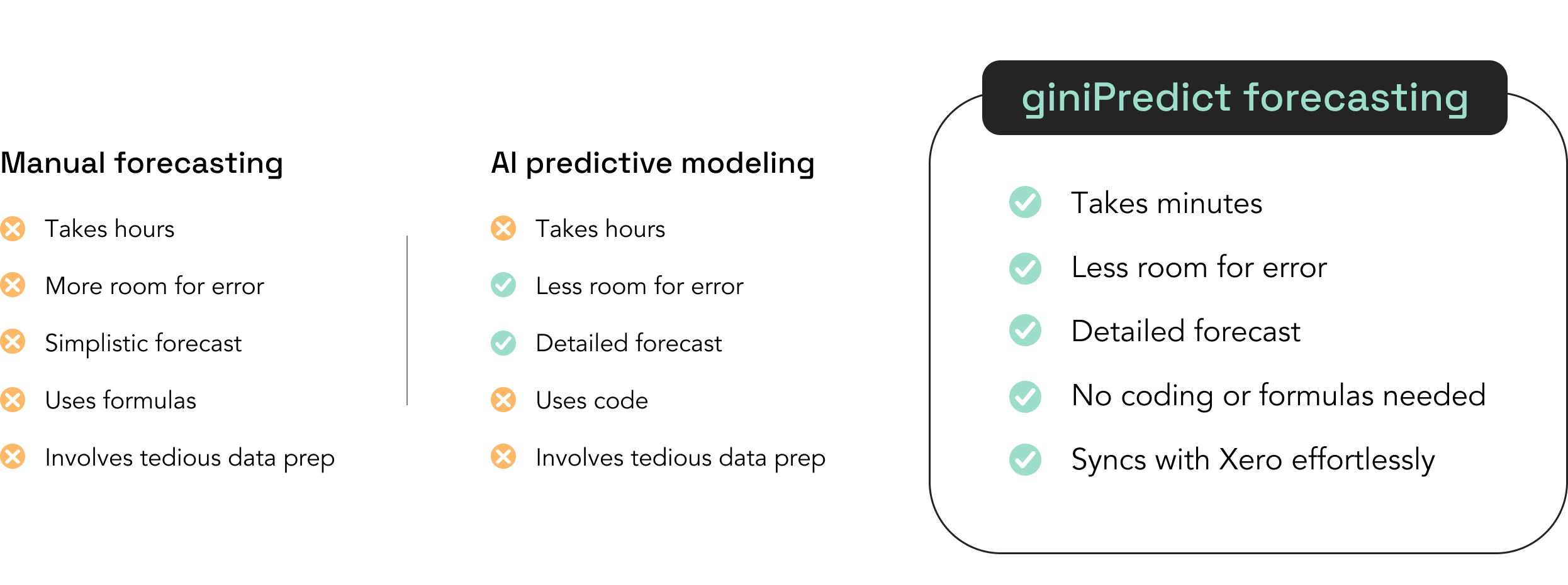 giniPredict is better than manual forecasting and AI predictive modeling