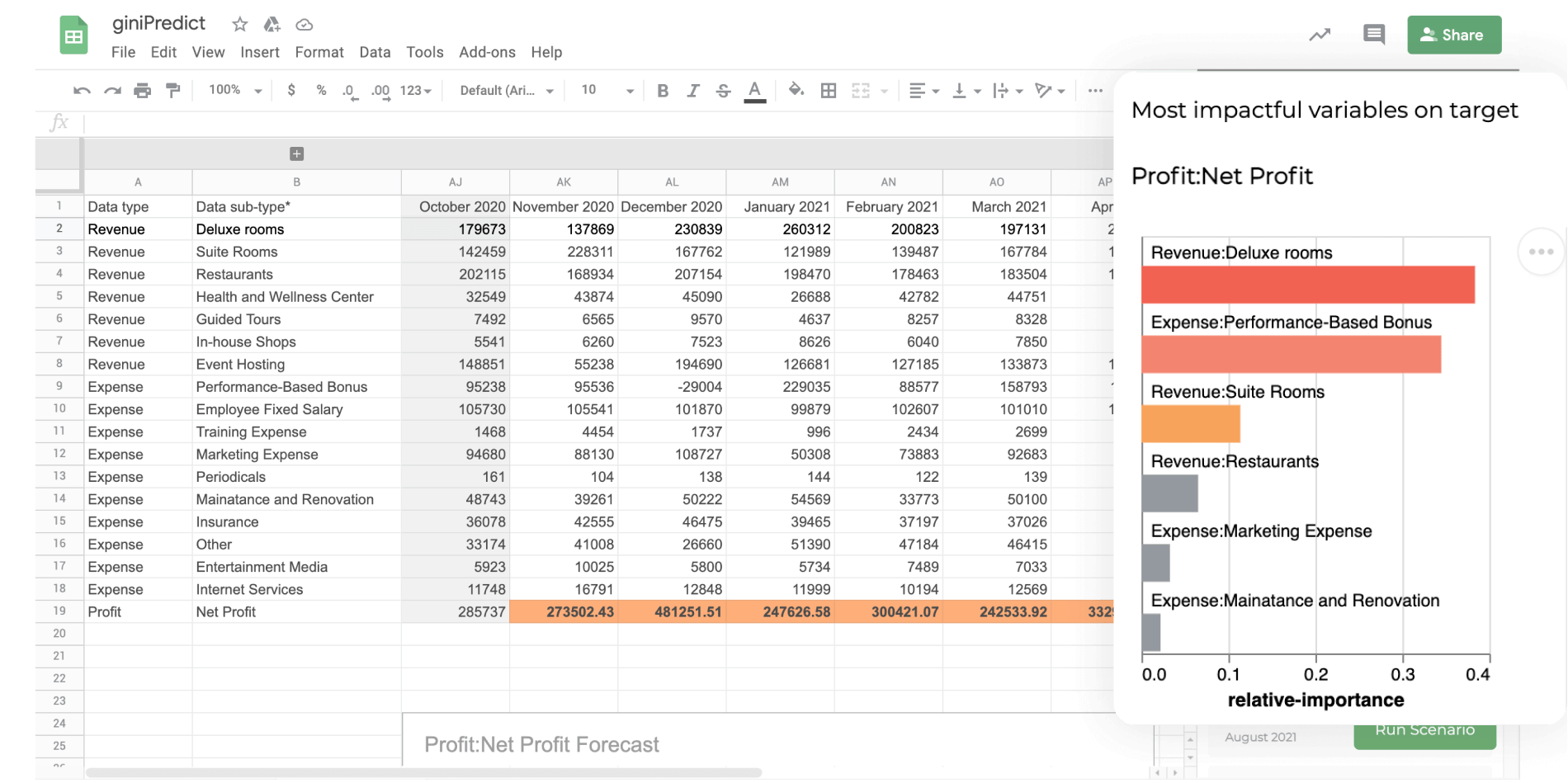 giniPredict: Most impactful variables on hotel revenue | Financial forecasting with giniPredict Google Sheet add-on