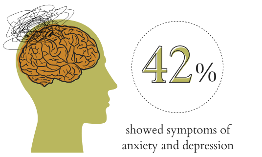 gini | 42% showed symptoms of anxiety and depression