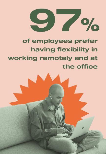 One survey revealed that a staggering 97% of employees prefer having flexibility in working remotely and at the office.