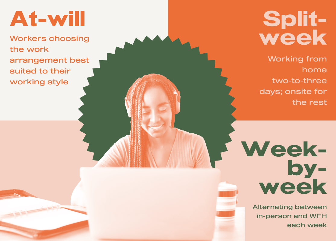 At-will, Split-week and Week-by-week are the three types of hybrid workplace models.