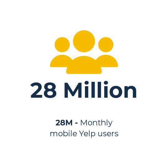 Number of Yelp users