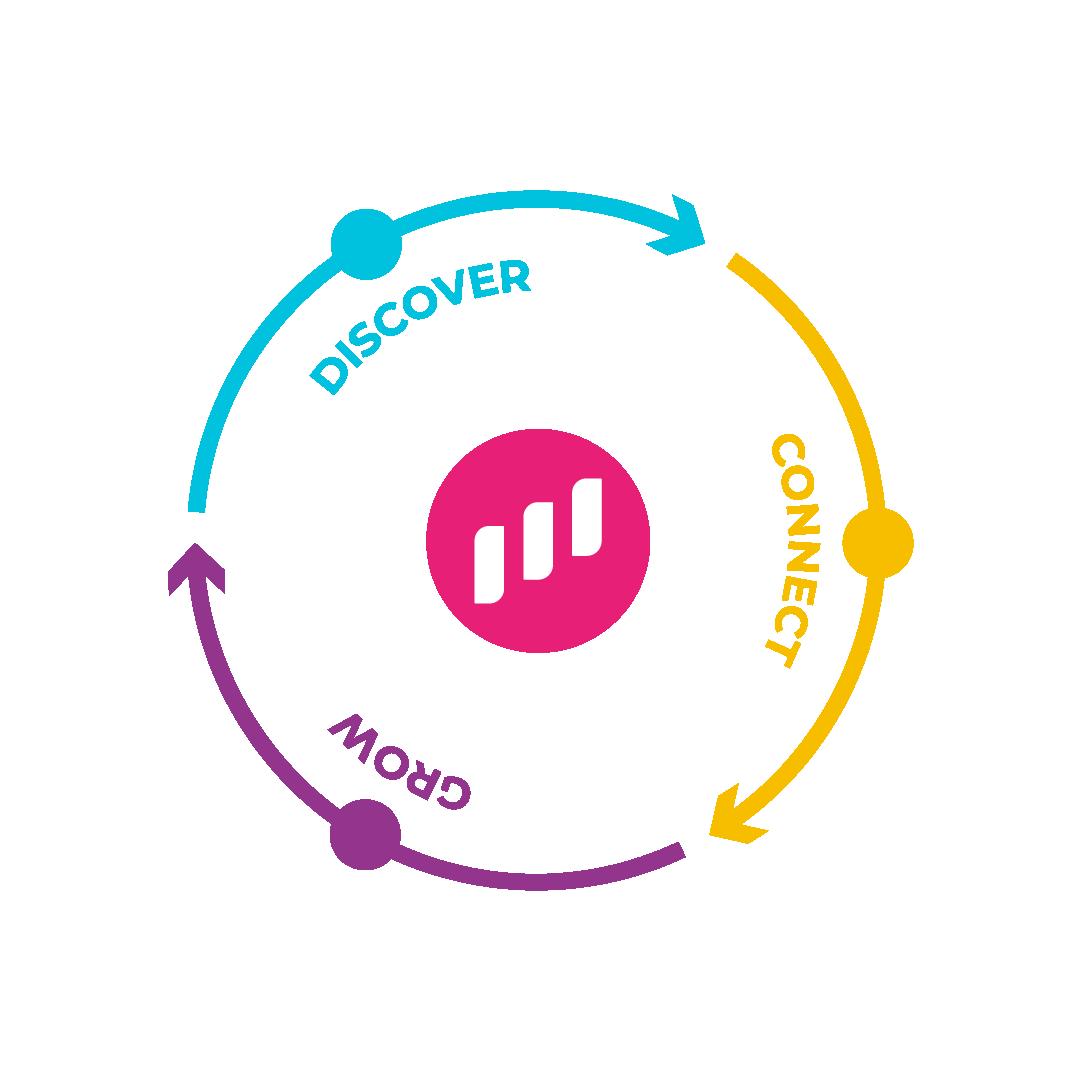 Discover, connect, grow diagram