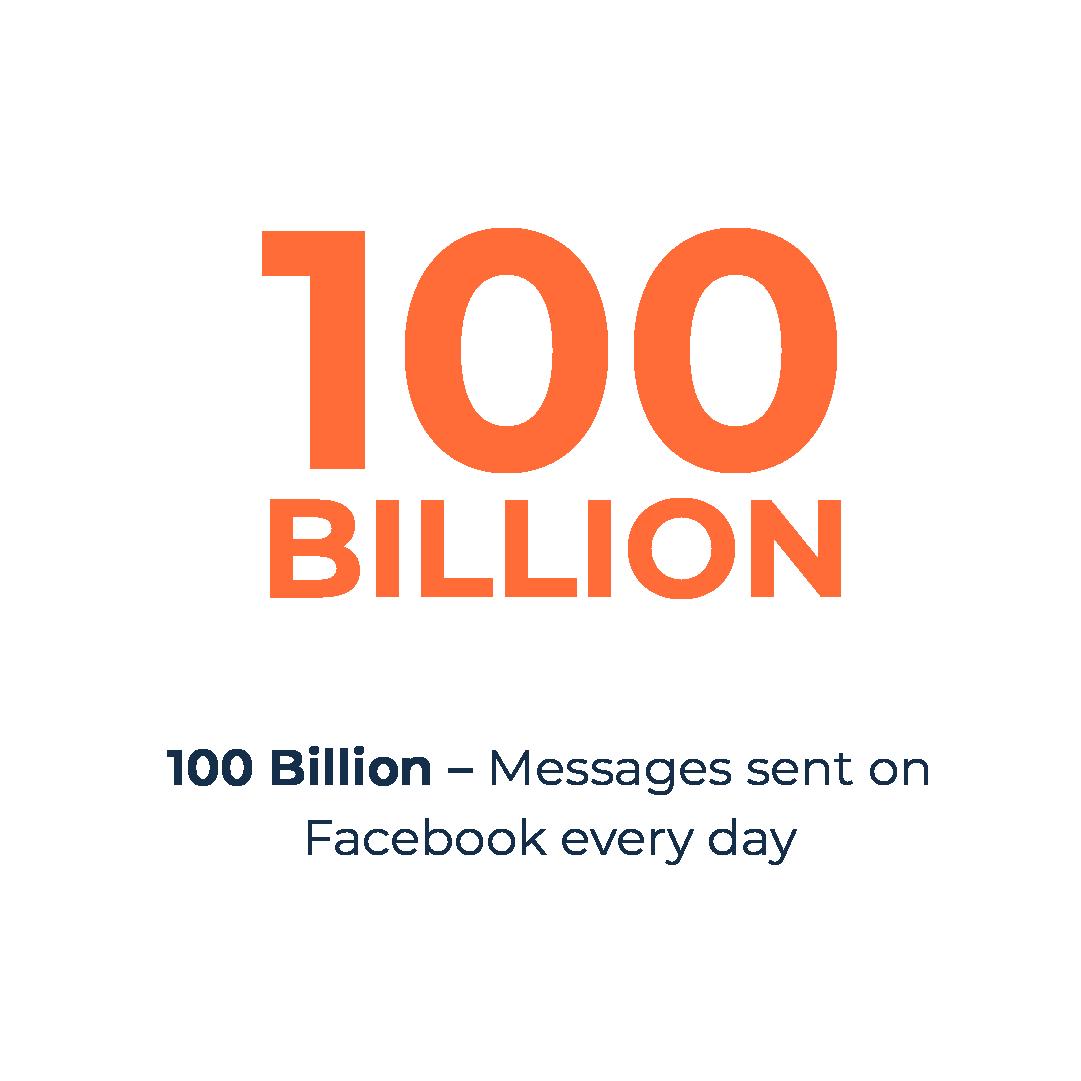 Facebook messages sent