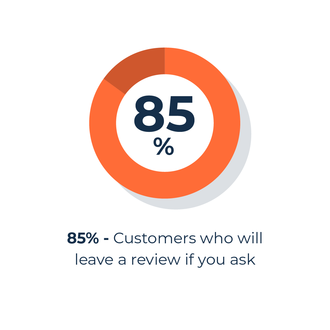 customers who'll leave a review