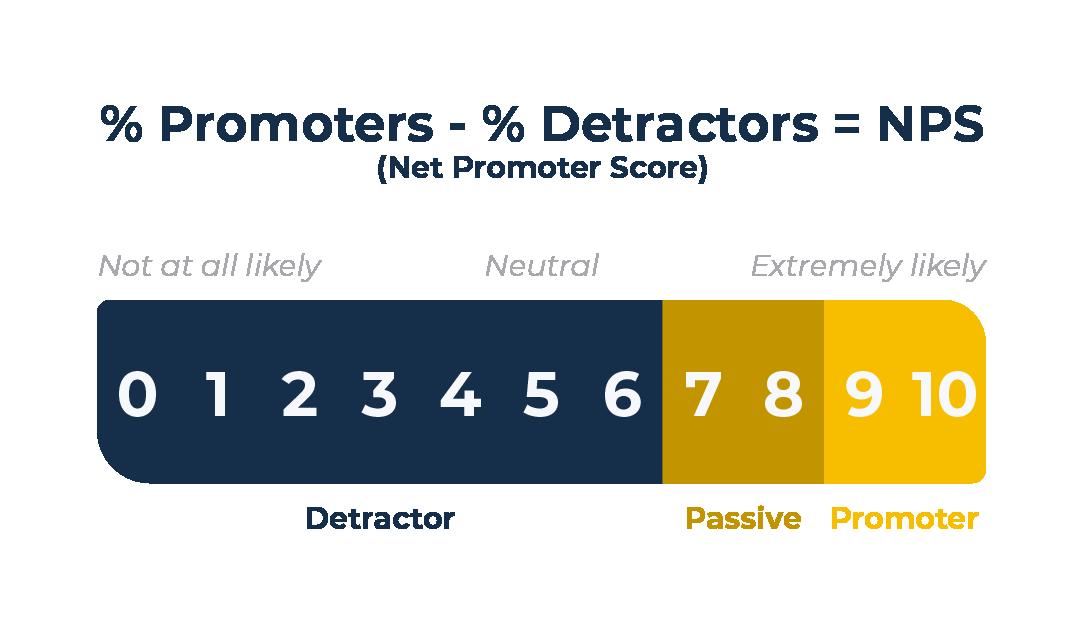 Net Promotor Score Calculation