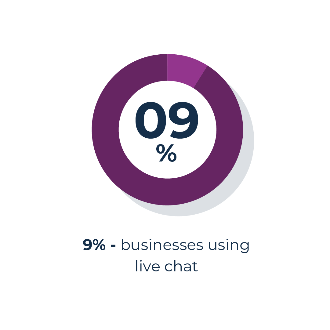 businesses using live chat