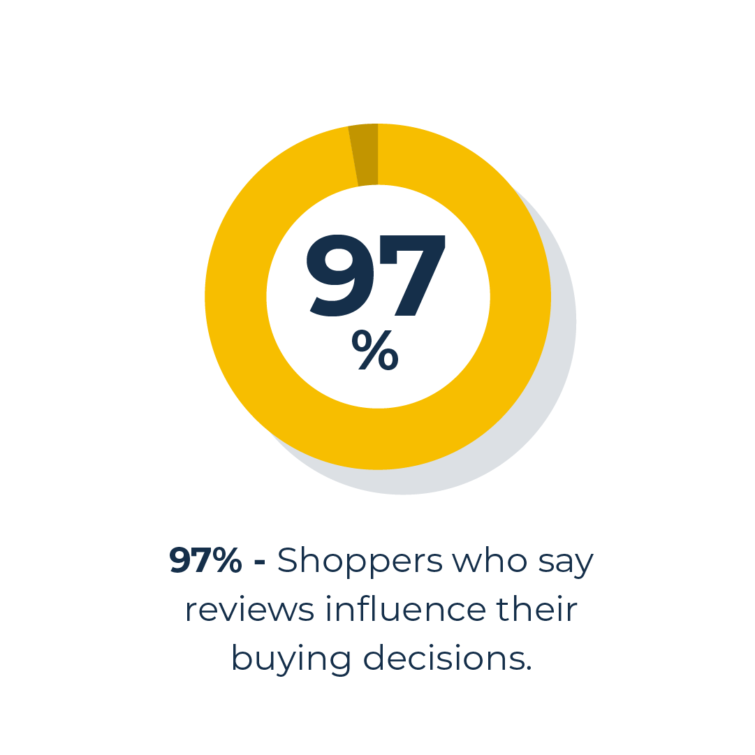 Google reviews influence buying decision