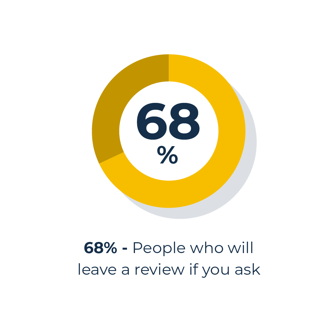 ask for reviews graphic