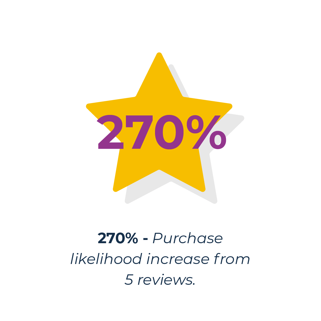 Likelihood of purchase with reviews