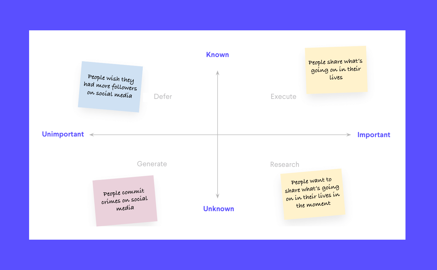 A hypthetical assumption map for Instagram used in the discovery phase