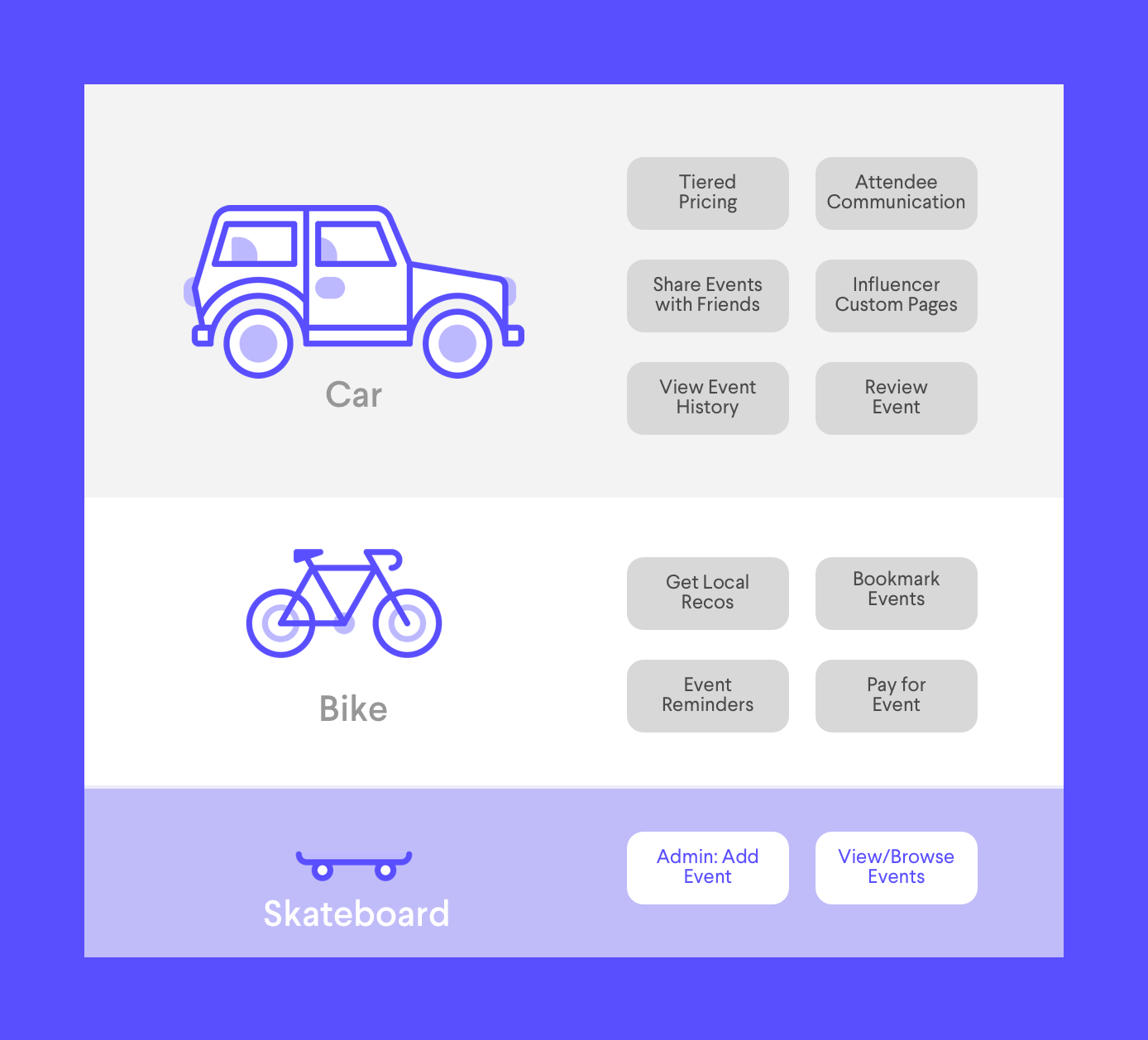 A validated feature set for an event app based on user research