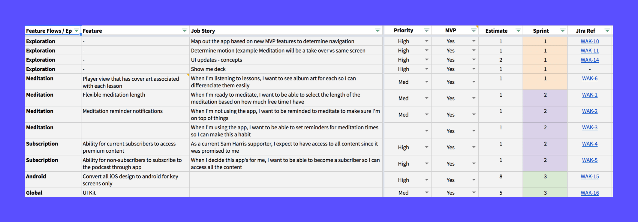 Waking Up's sprint planning document listing the prioritization of features