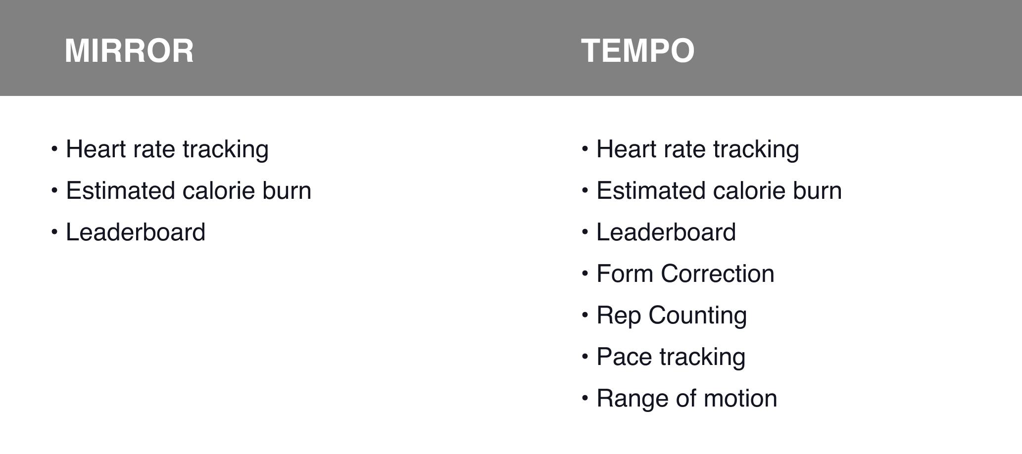 Comparing Mirror and Tempo
