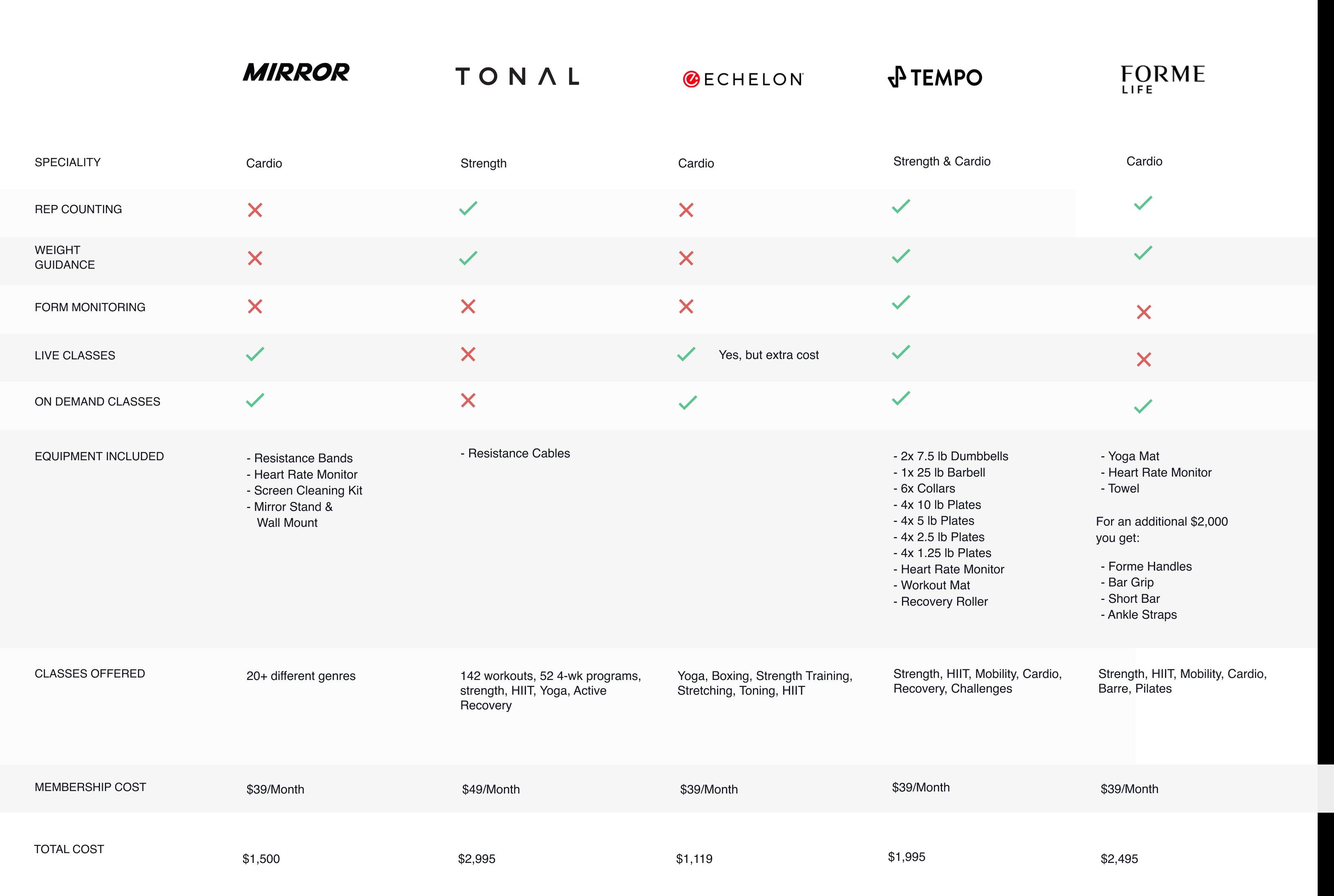 Compare Chart Mirror, Tonal, Echelon, Tempo, Forme Life