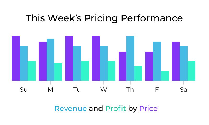 Weekly pricing performance with Pricestack